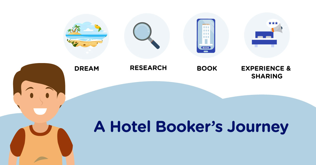 Understanding 4 Stages Of A Hotel Booker's Customer Journey